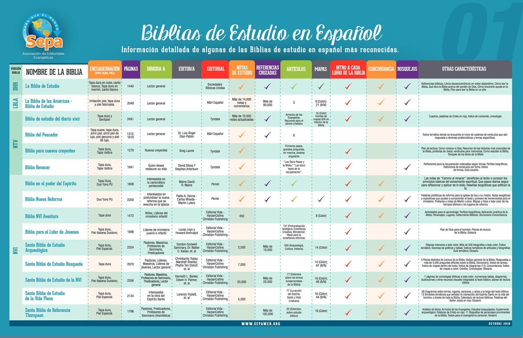 Biblias de estudio – Tabla comparativa – SEPA – Asociación de ...